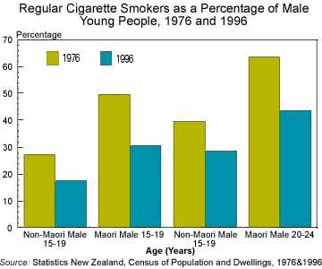 Társadalmi problémák – dohányzás