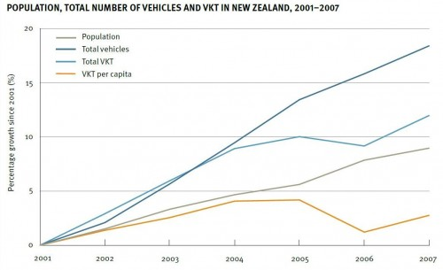 petrol-VKT-population