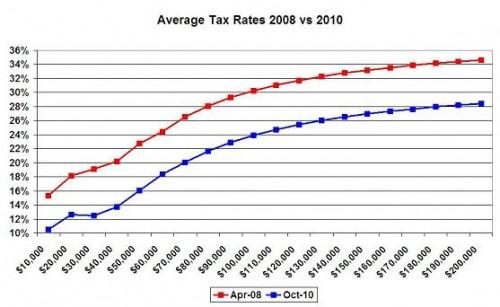 még az adóról és a büdzséről